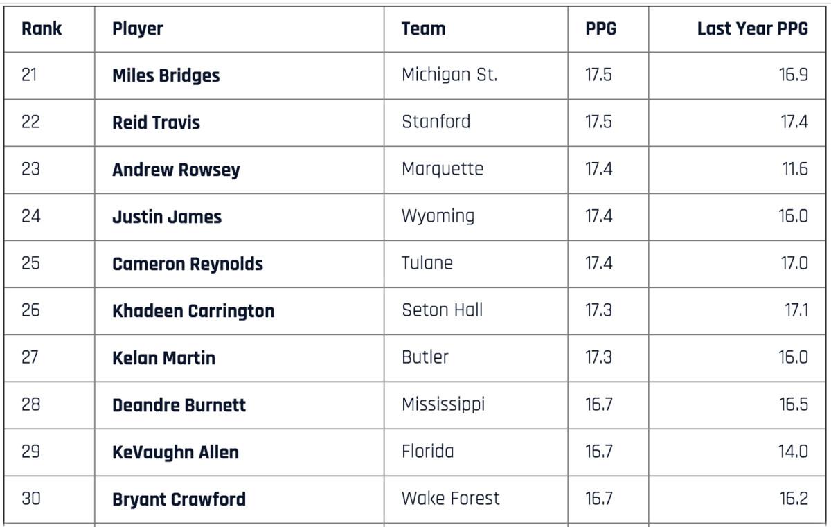 top-scorers-21-to-30.jpg