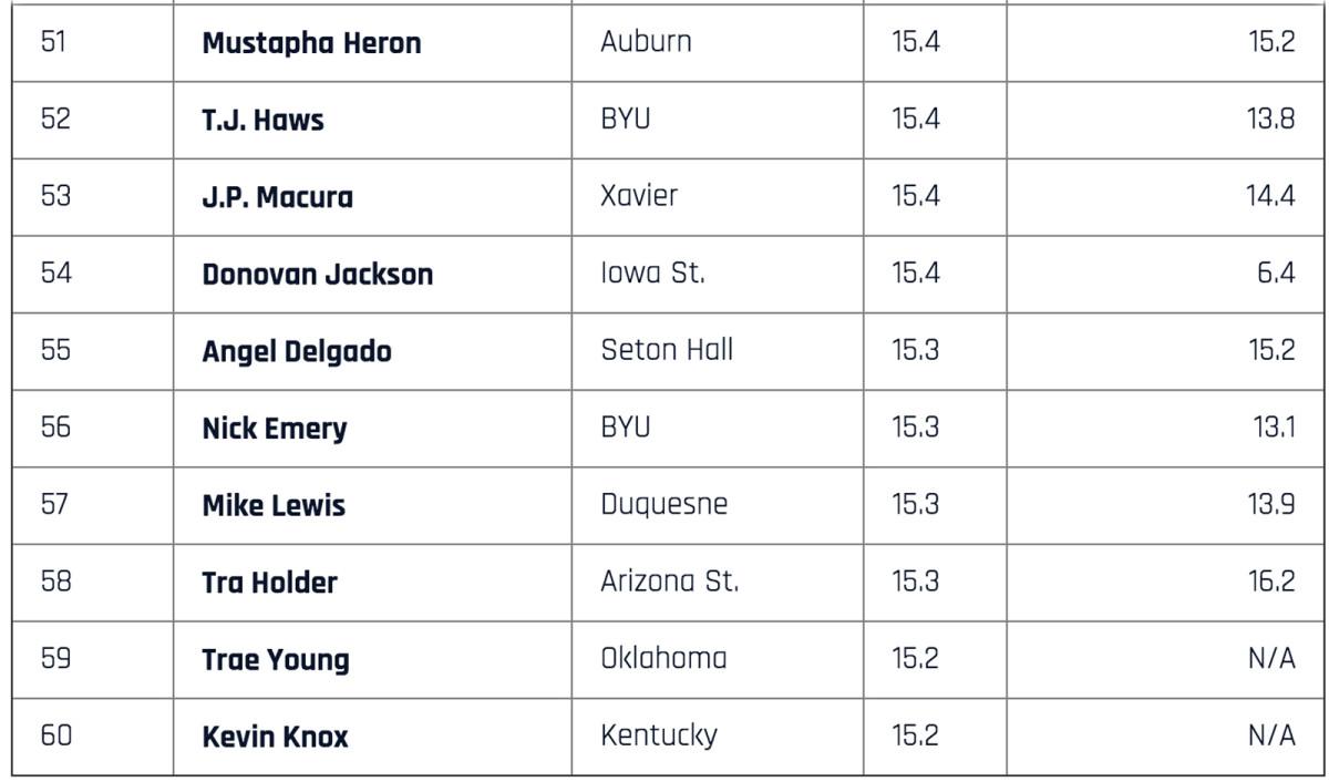 top-scorers-51-to-60.jpg