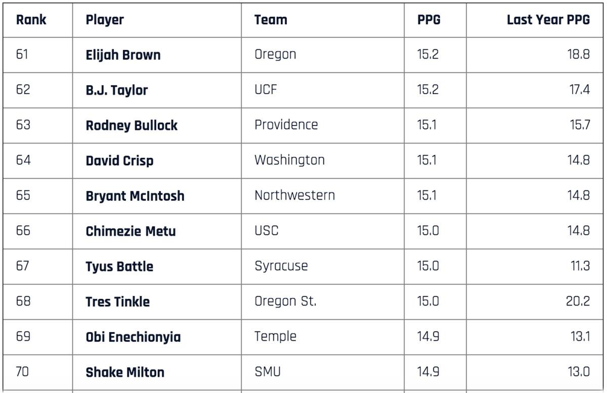 top-scorers-61-to-70.jpg