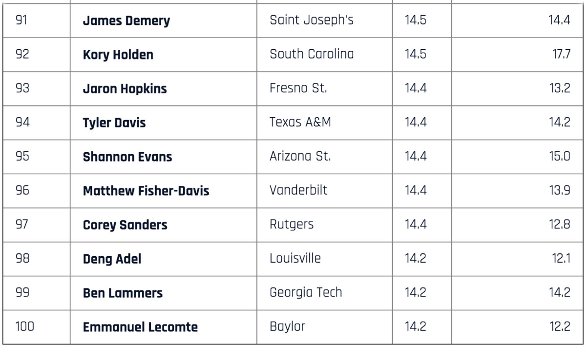 top-scorers-91-to-100.jpg