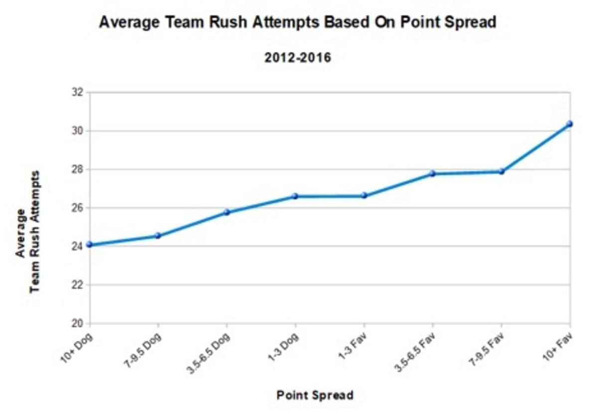 rush-attempts-point-spread.jpg