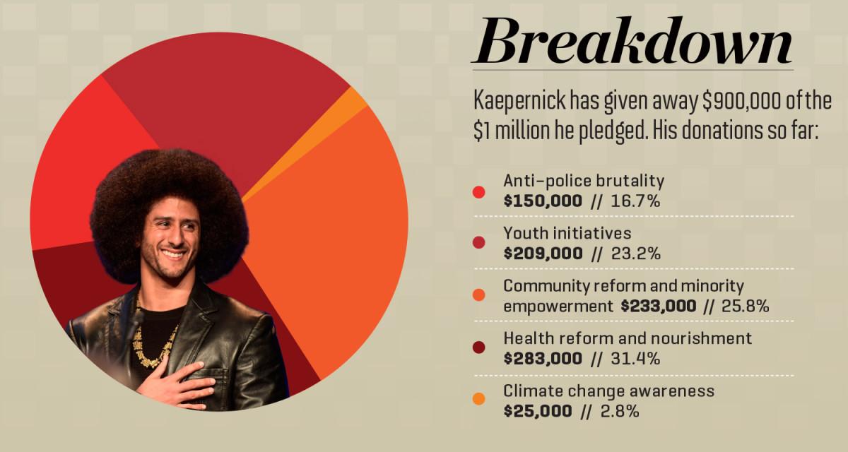 colin-kaepernick-charity-giving-4.jpg