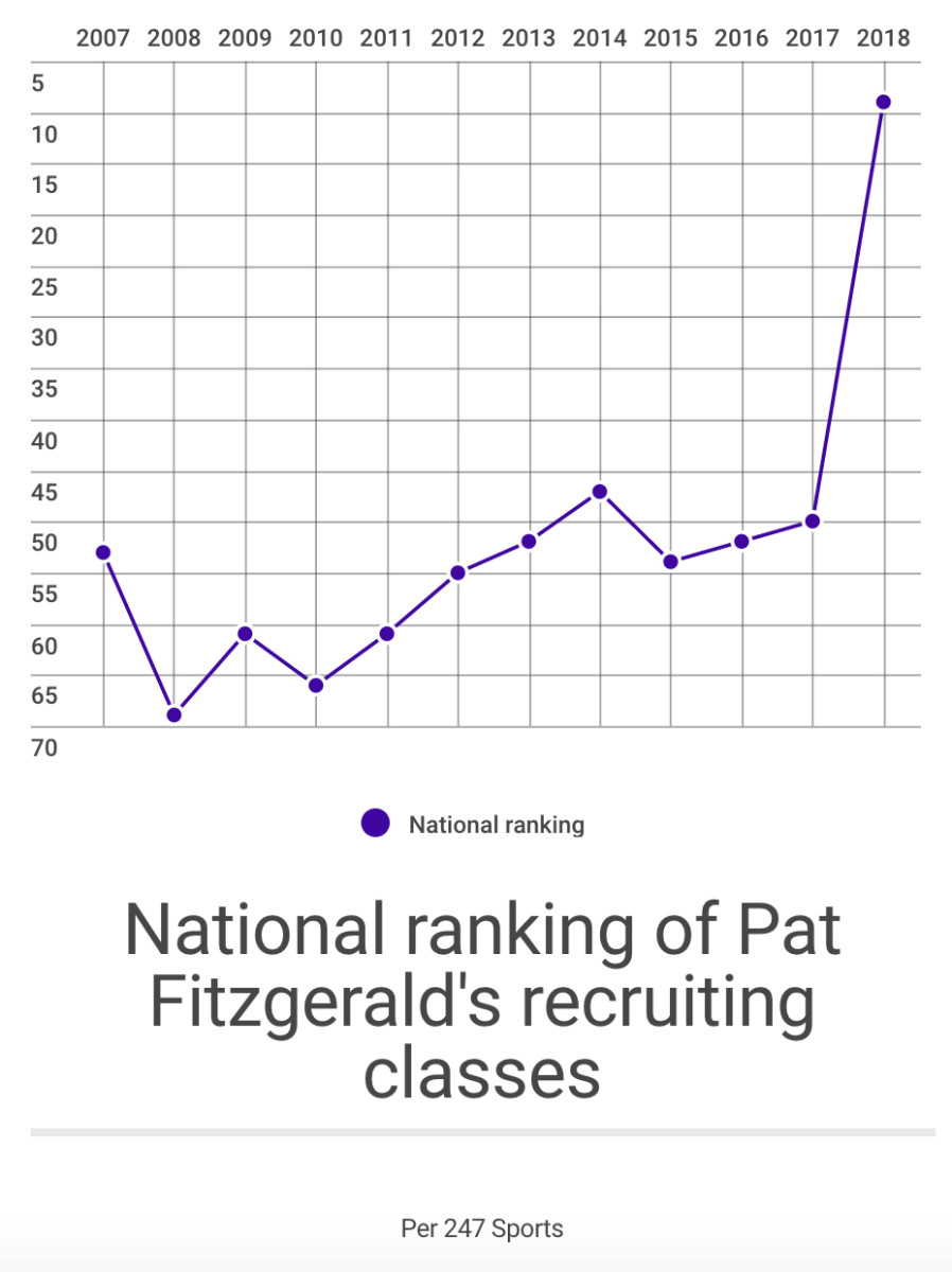 northwestern-football-recruiting-rankings-pat-fitzgerald-extension.jpg