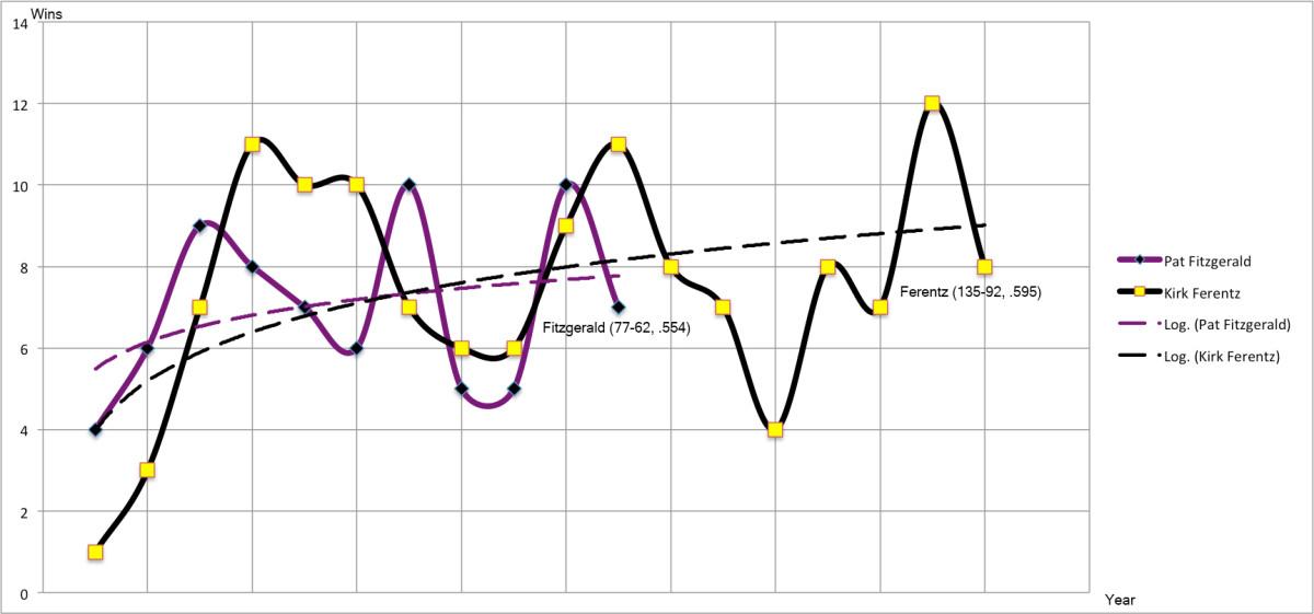 pat-fitzgerald-kirk-ferentz-comparison-chart.jpg