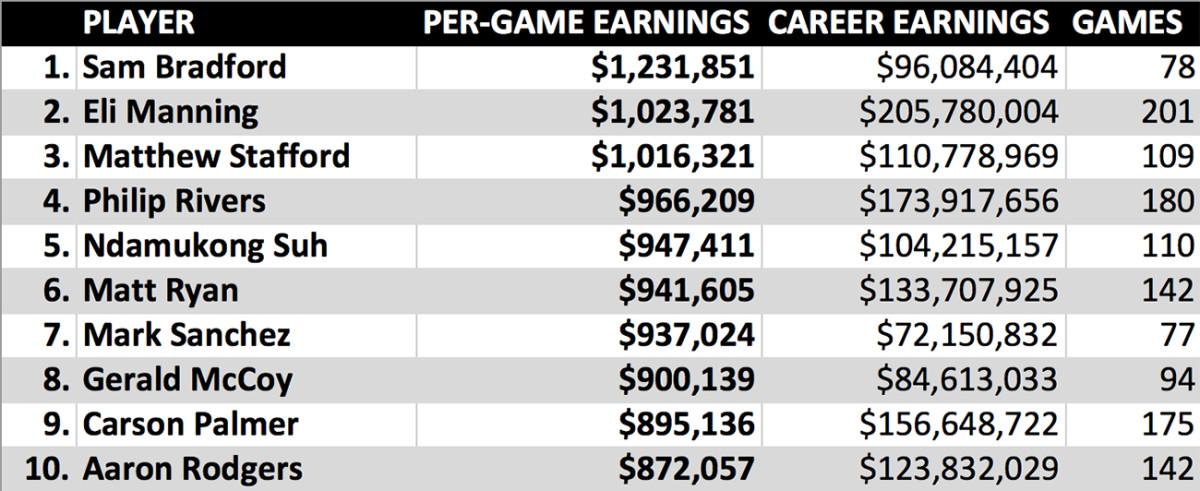 nfl-career-earnings-per-game.jpg