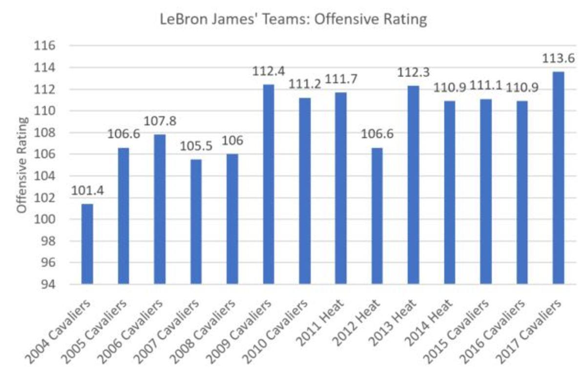 lebron-team-chart.jpg
