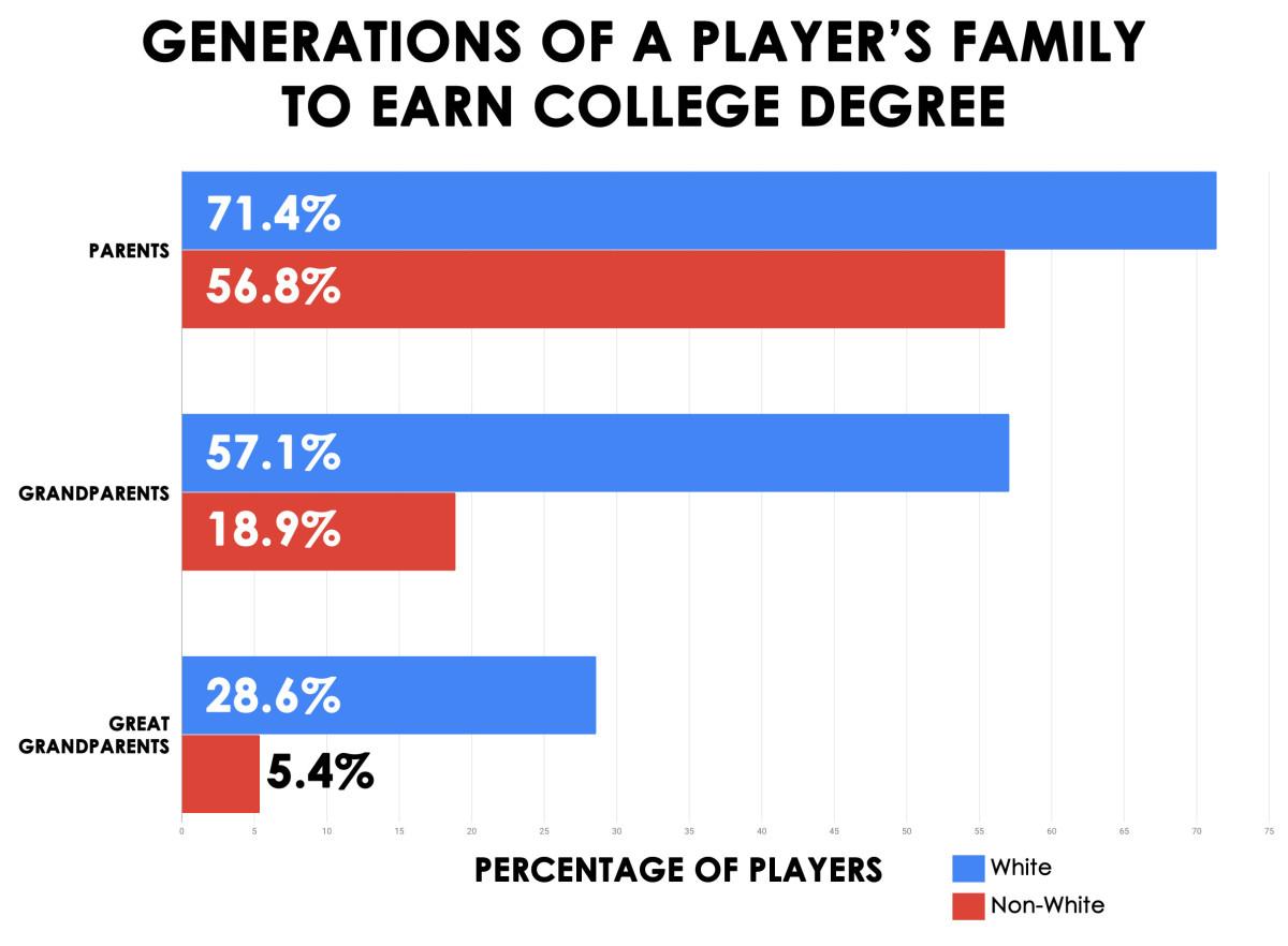 player-generation-college-degrees.jpg