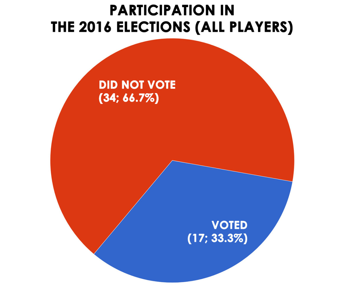 did-you-vote-in-2016-election.jpg