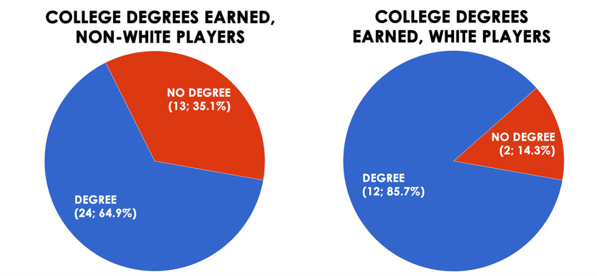 players-degree-by-race.jpg