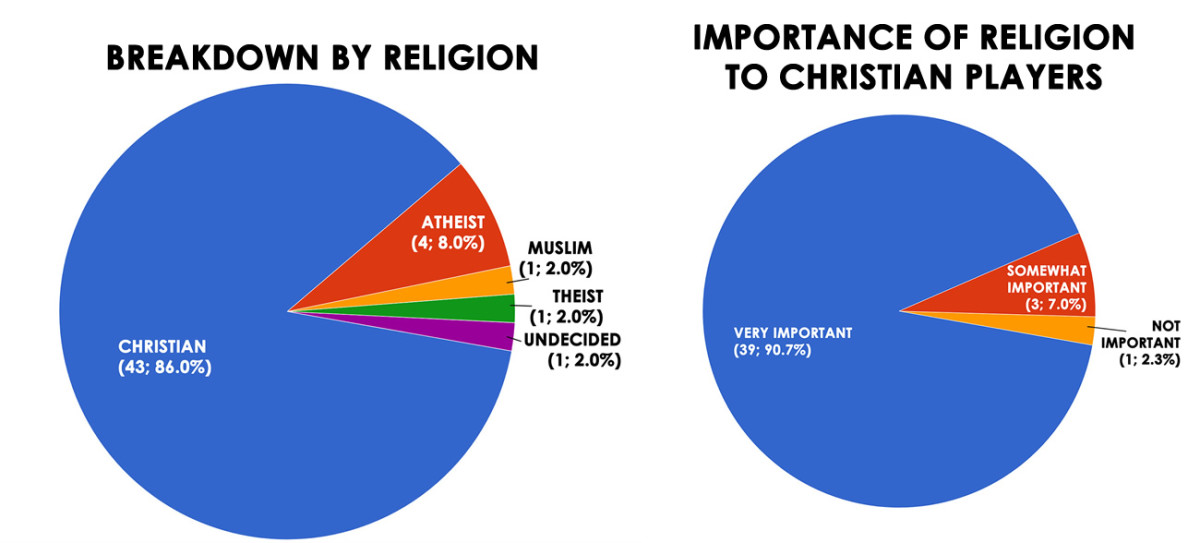 religion-plus-christian-importance.jpg