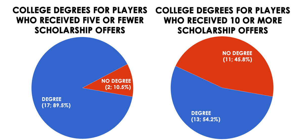 scholarship-number-college-degree.jpg
