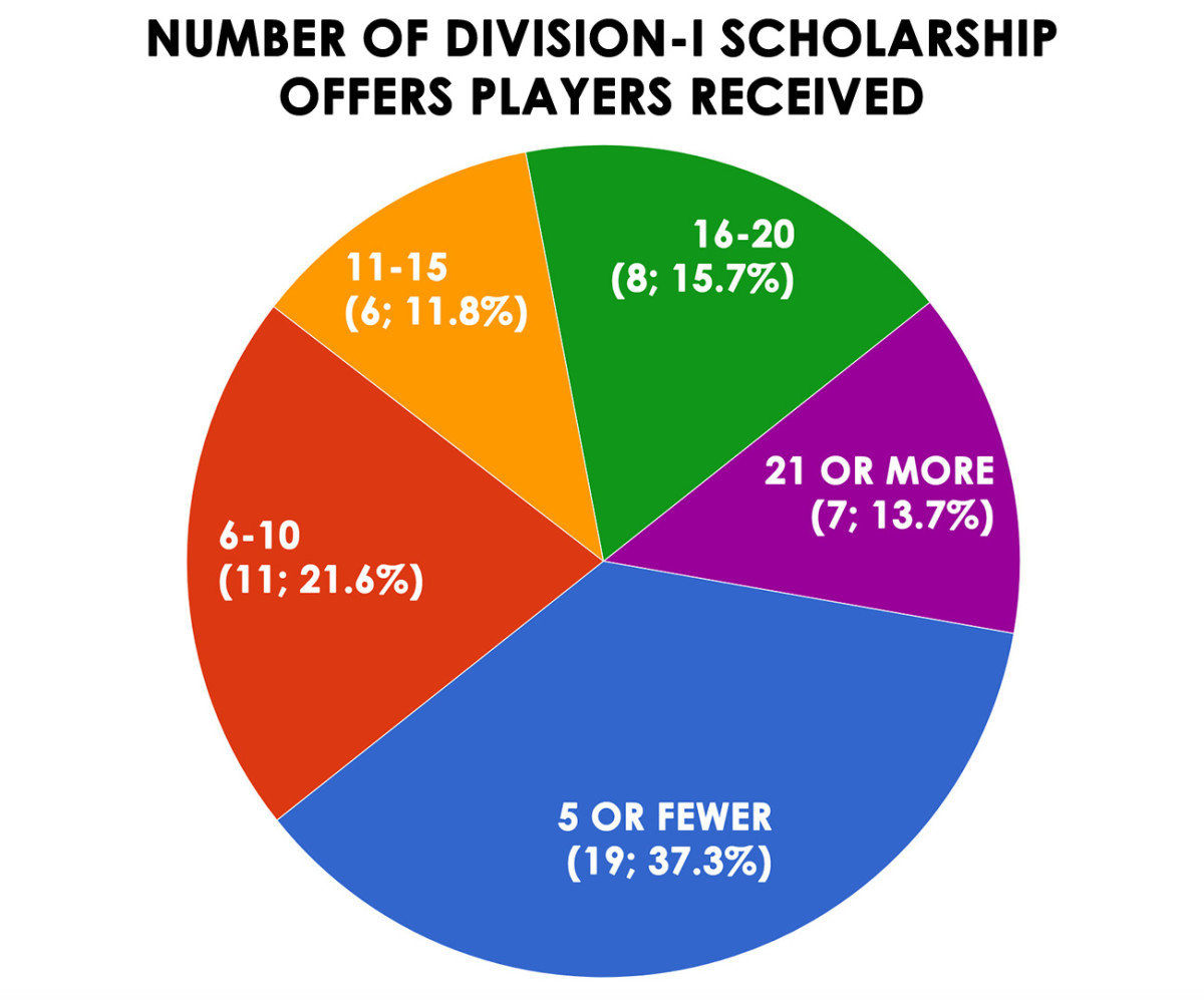 scholarship-offers.jpg