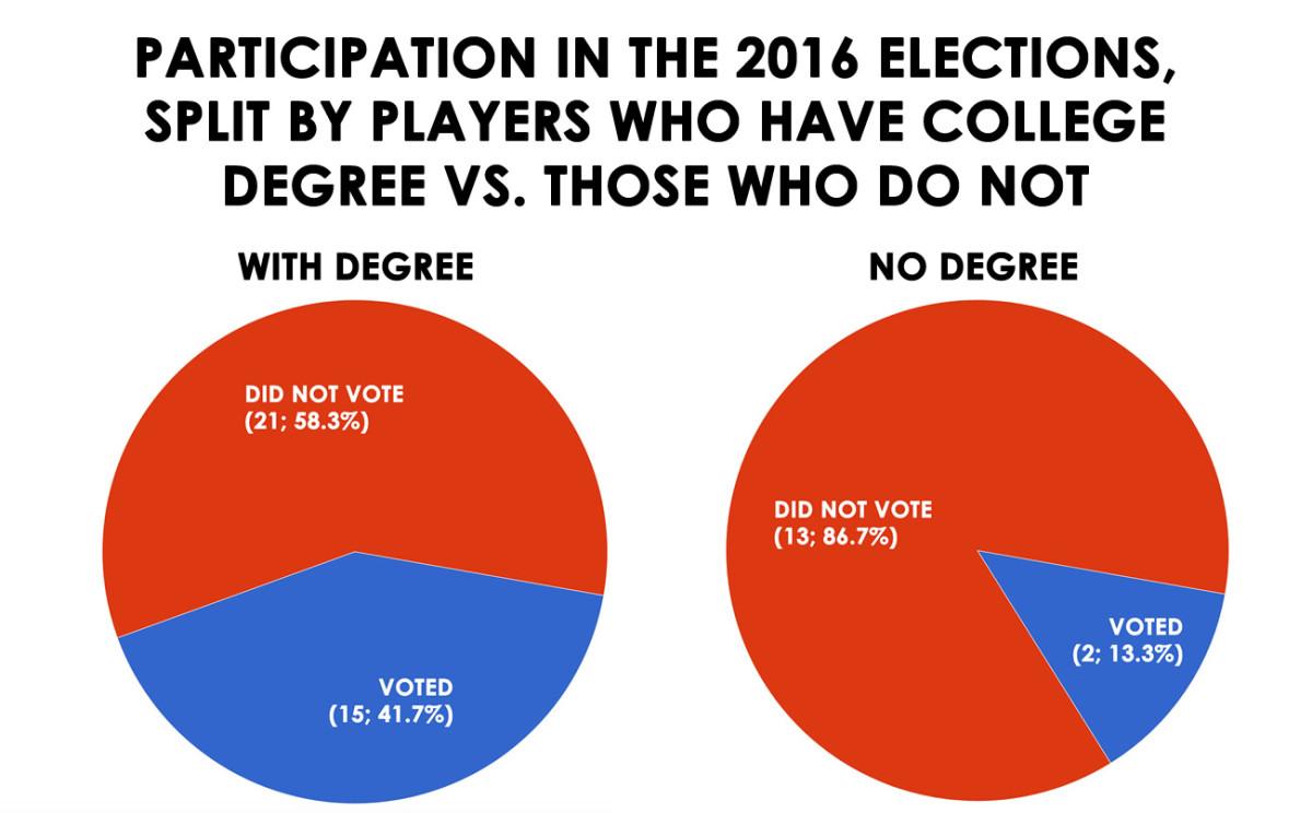 voted-based-on-degree-or-not.jpg