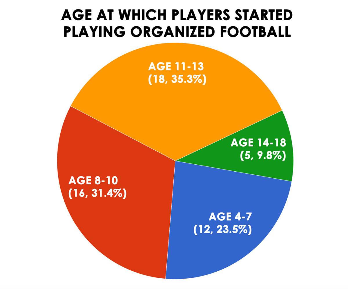 age-starting-playing-football.jpg