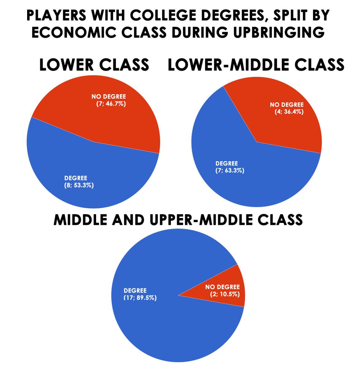 degree-by-class-all.jpg