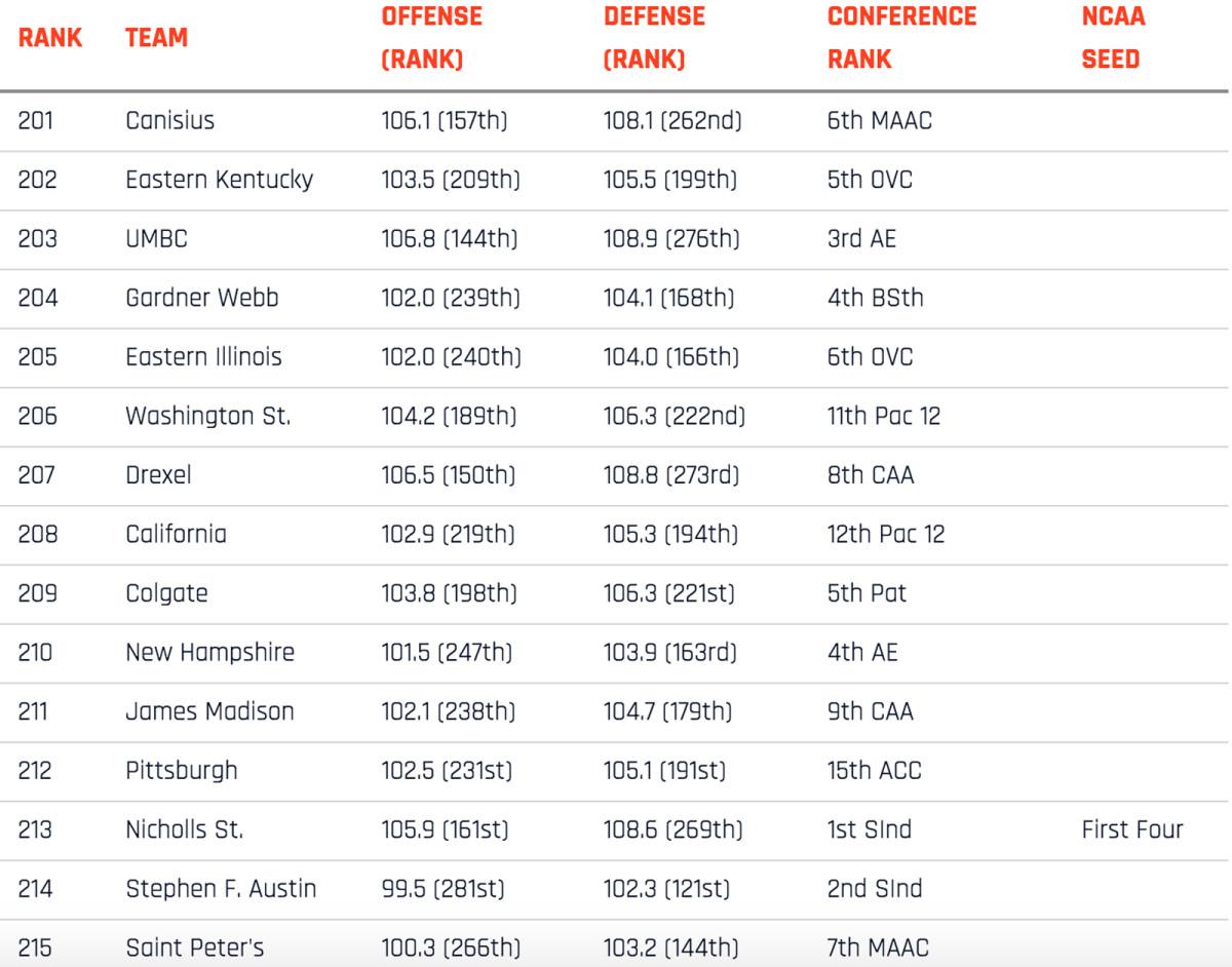 351-rankings-201-215.jpg