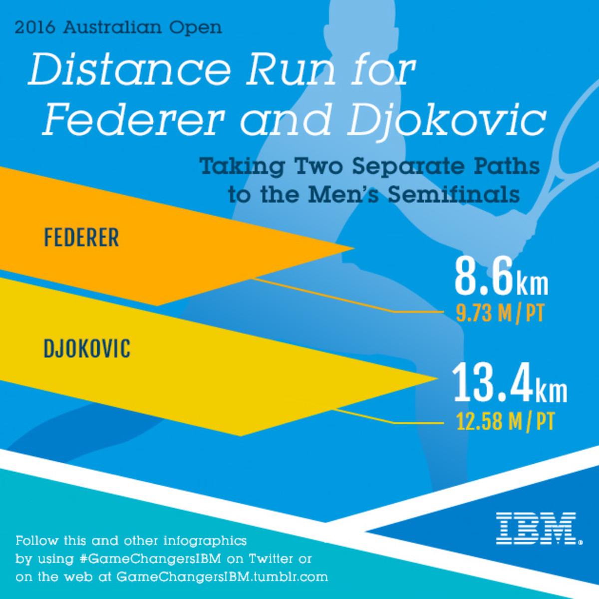 AO_21_Djokovic_Federer_Runs_IG_SI.jpg