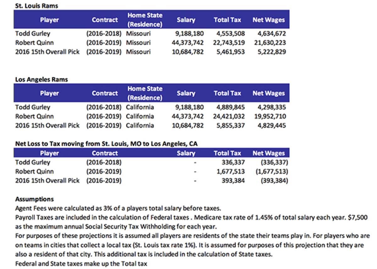 los-angeles-rams-move-st-louis-taxes-comparison.jpg