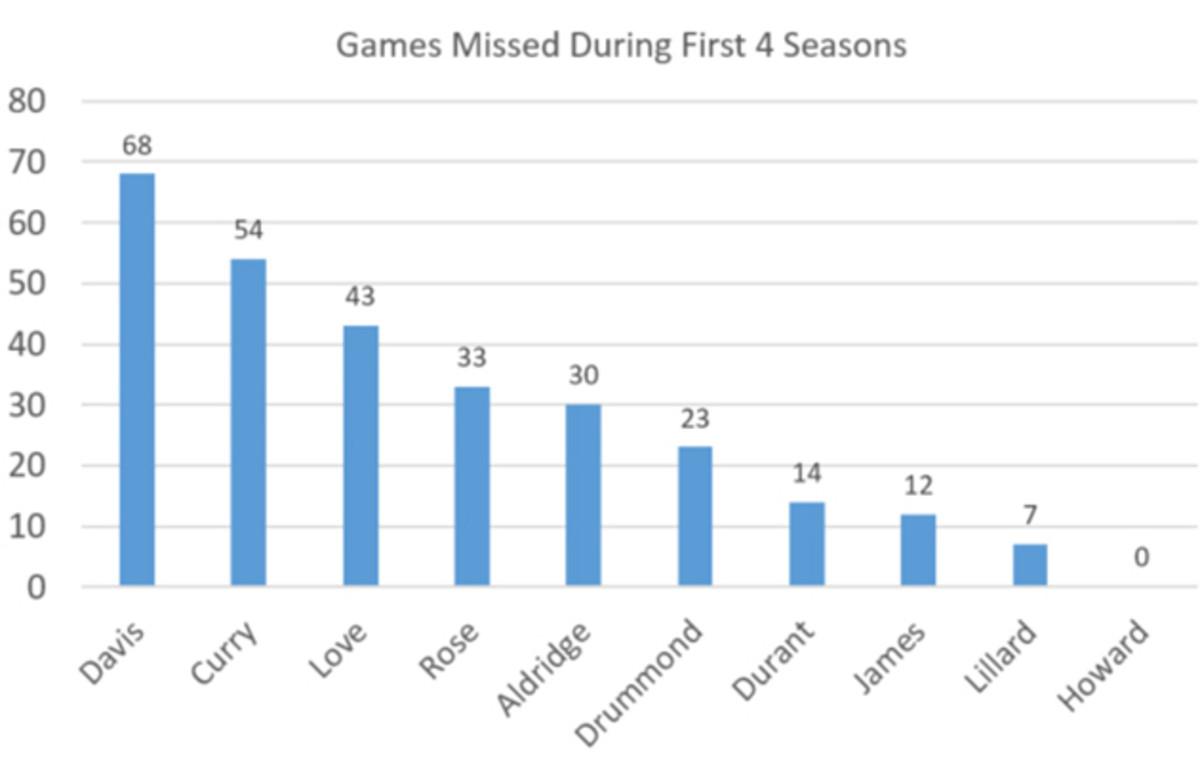 anthony-davis-new-orleans-pelicans-injuries-games-missed.jpg