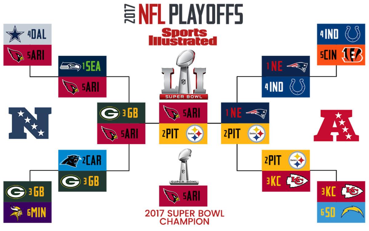 2017 NFL playoff bracket - Bedard.jpg