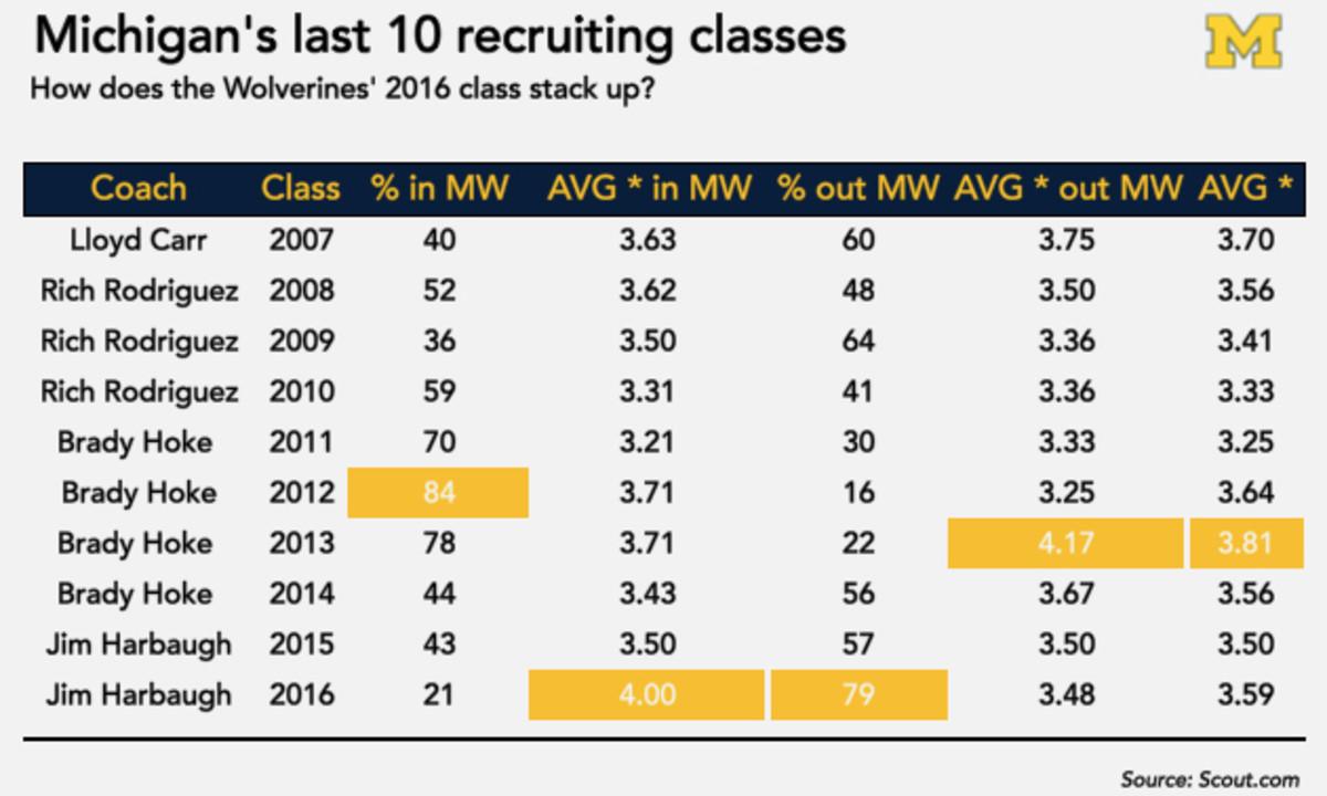 michigan-football-recruiting-chart-jim-harbaugh.jpg