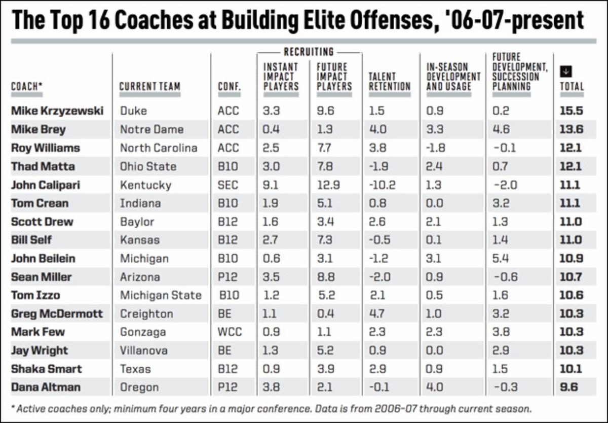 top-16-coaches-elite-offenses-chart-1.jpg