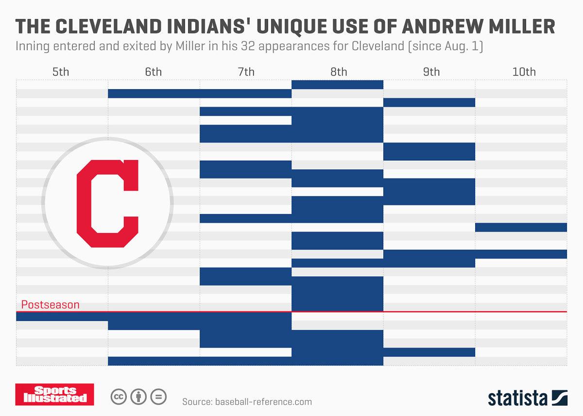 andrew-miller-usage-chart2.jpg