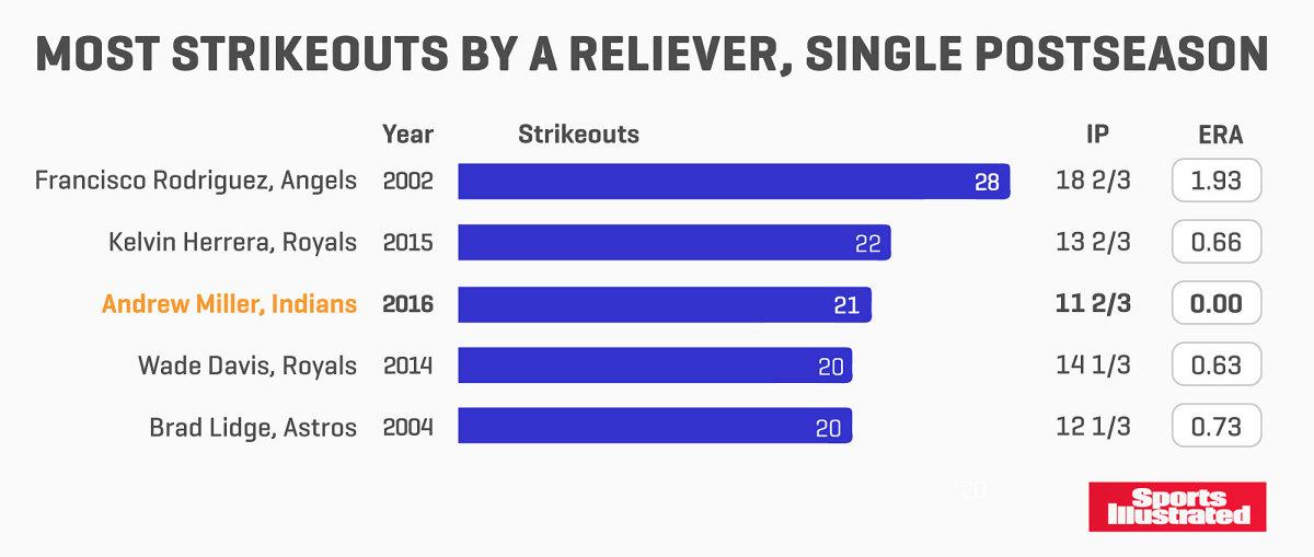 strikeouts-chart-1026-final2.jpg