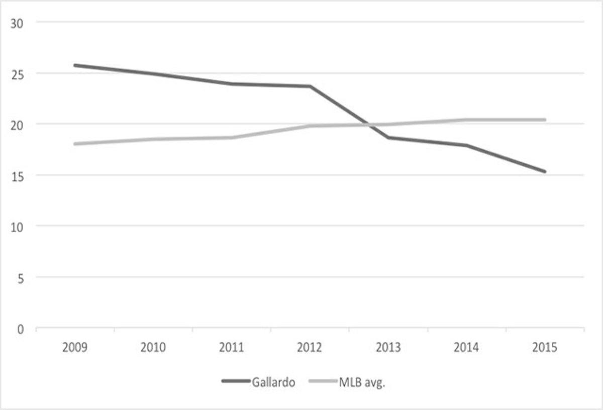 gallardo-chart.jpg