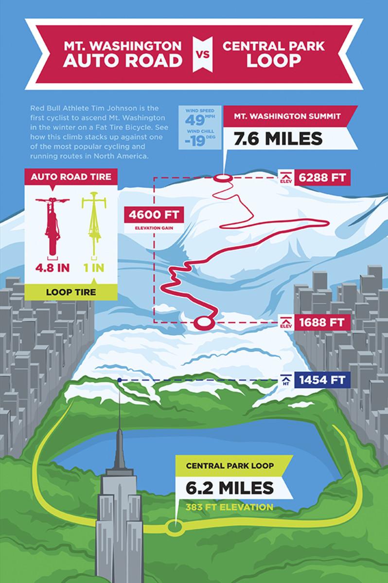 tim-johnson-mt-washington-ascent-infographic.jpg
