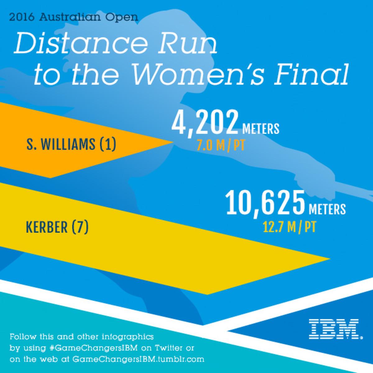 AO_25_Women_Final_Runs_IG_v1.jpg