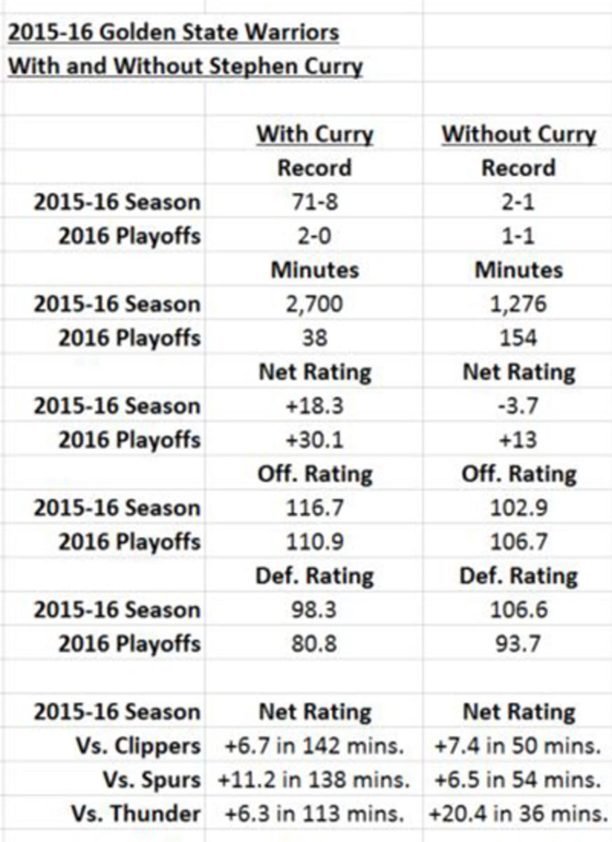 stephen-curry-injury-warriors-numbers.jpg