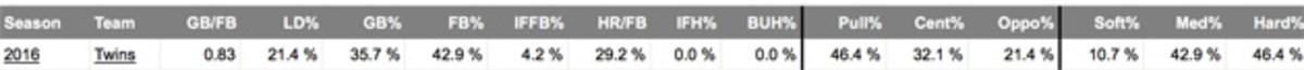 fantasy-baseball-byung-ho-stat-line.jpg