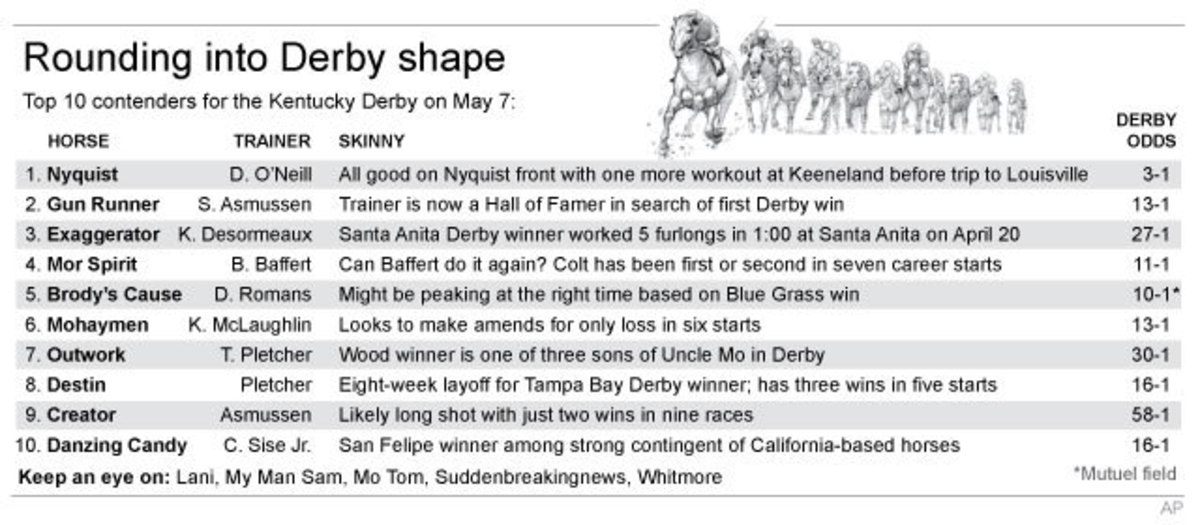 Chart shows top 10 Kentucky Derby hopefuls; 4c x 2 3/4 inches; 195.7 mm x 69 mm;
