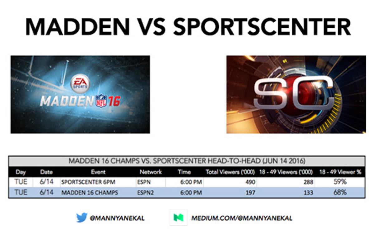 esports-on-tv-vs-sportscenter-560.jpg