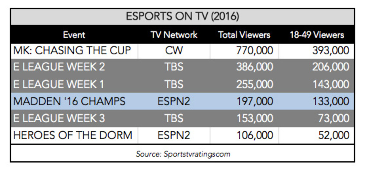 esports-on-tv-ratings-560.jpg