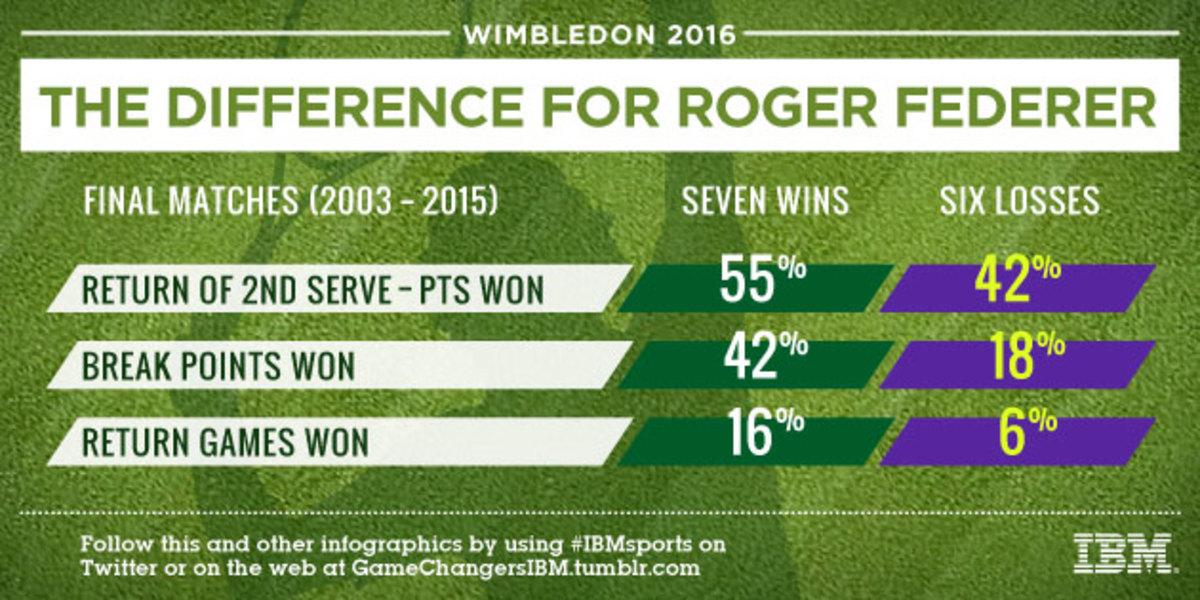 WIM_02_FedererAtWimble_SI.jpg