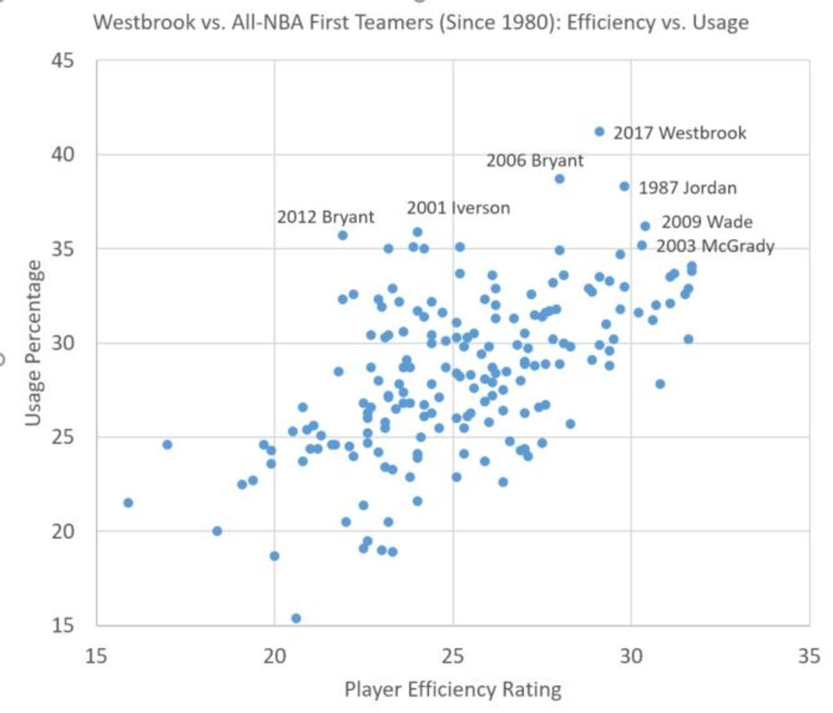 westbrook-chart-2.jpg
