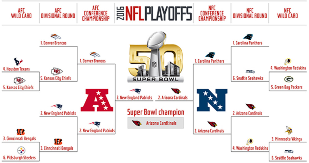 Nfl Playoff Predictions Si Com Makes Their Picks For Super Bowl 50 Sports Illustrated