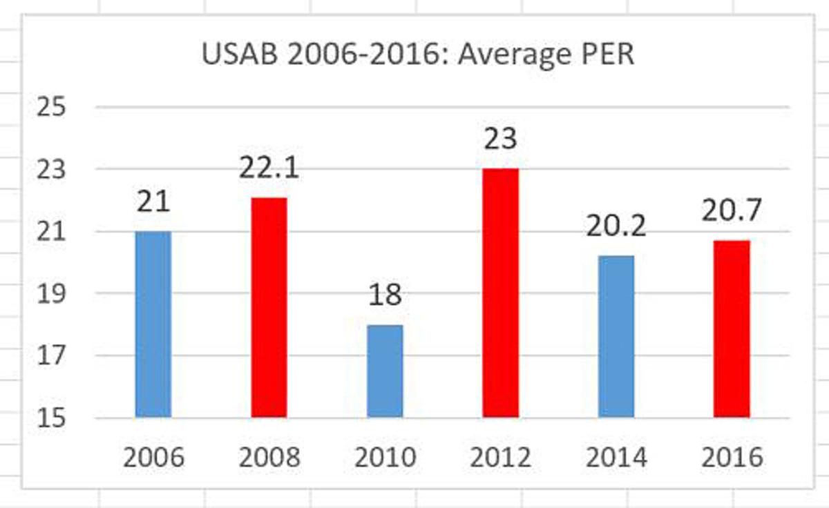 usa-basketball-team-2016-olympics-chart-1.jpg