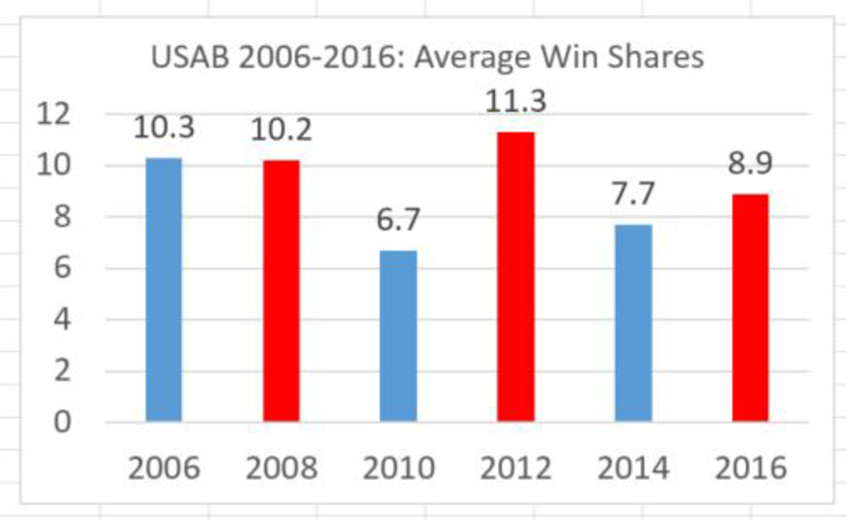 usa-basketball-team-2016-olympics-chart-2.jpg