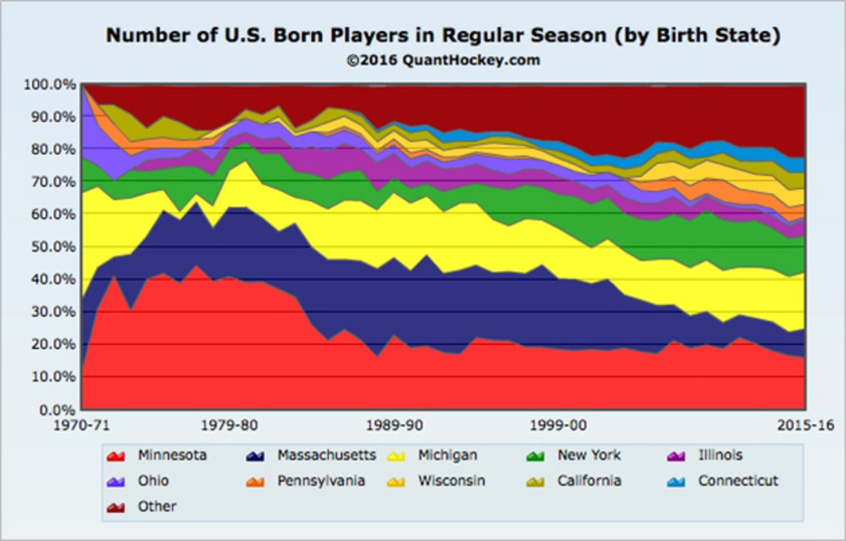 US-Players-By-State.jpg