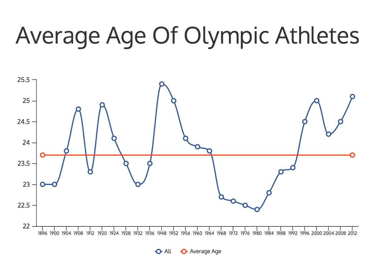 oly-athletes-age-graph.jpg