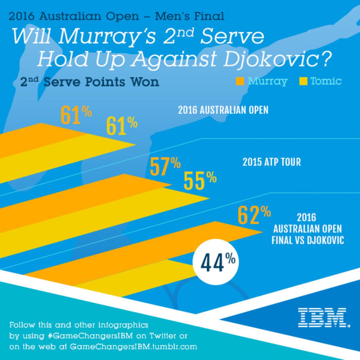 AO_27_Murray2ndServe_IG_v1.jpg.jpeg