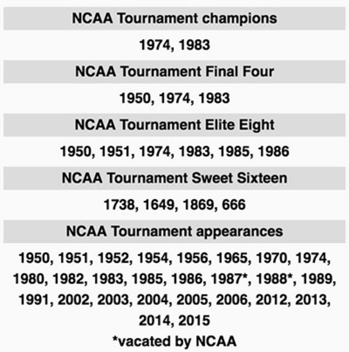 nc-state-sweet-16-appearances.jpg