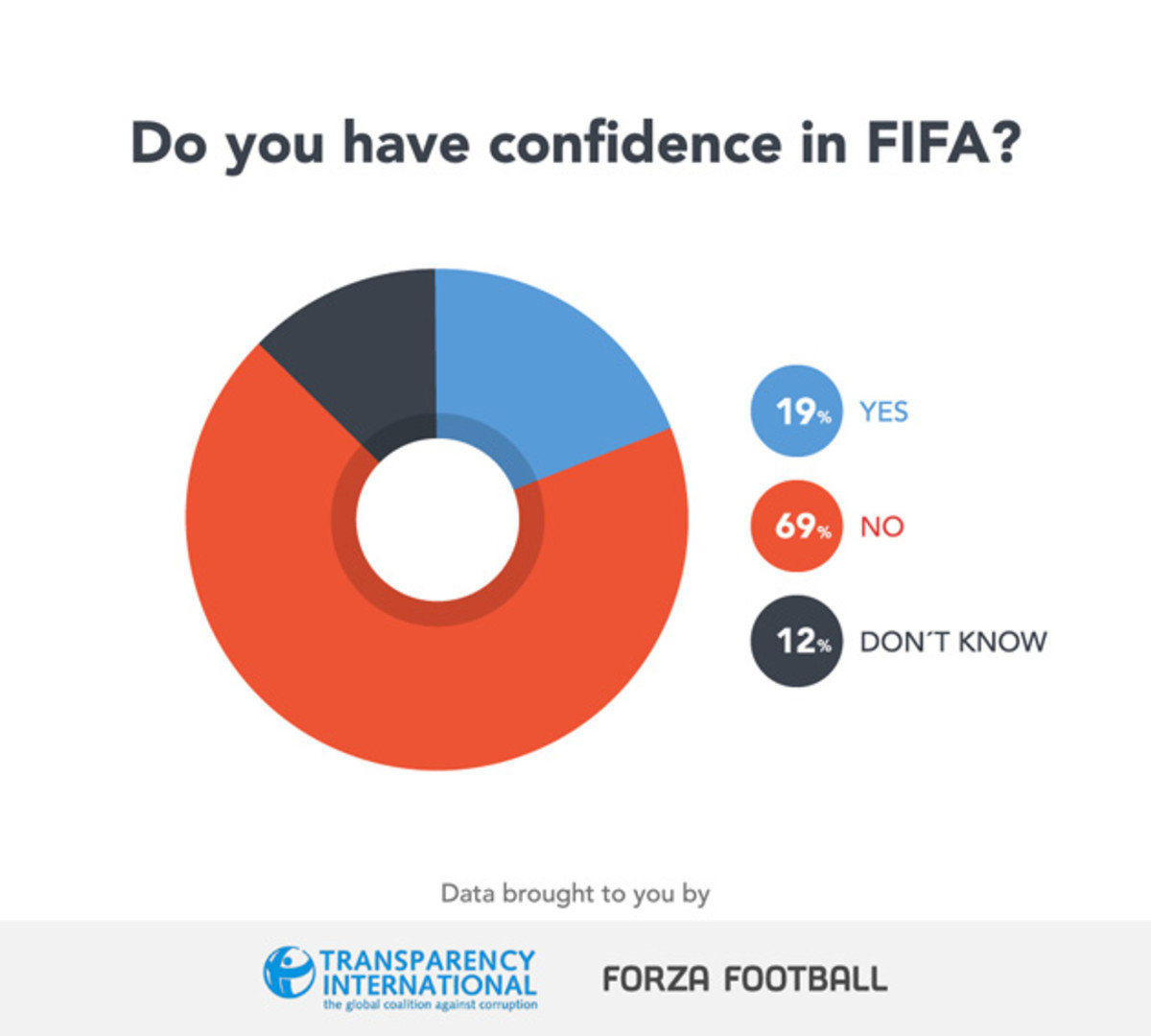 fifa-confidence-2.jpg
