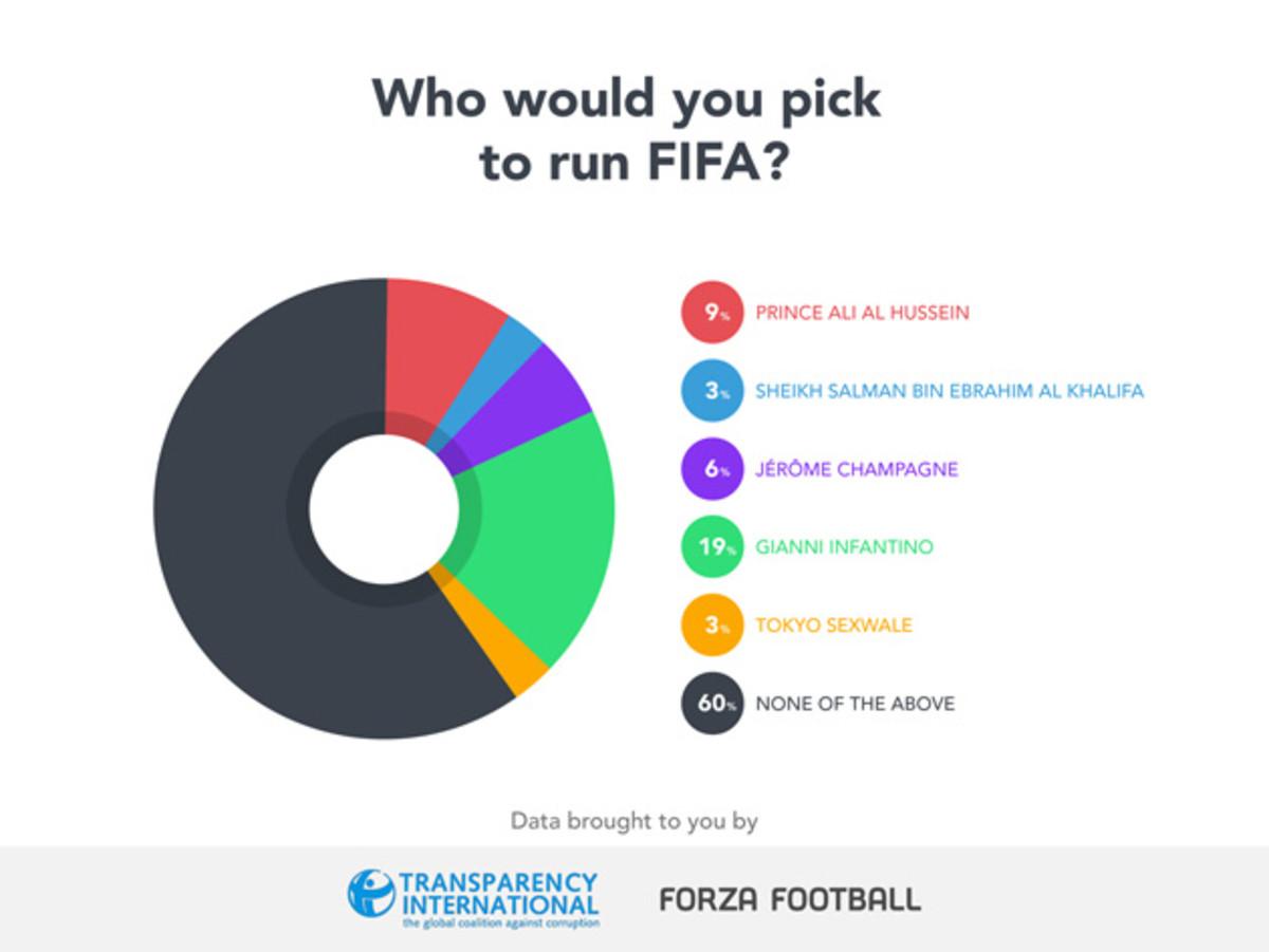 fifa-president-chart.jpg