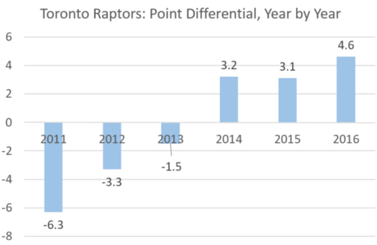 toronto-raptors-chart.jpeg