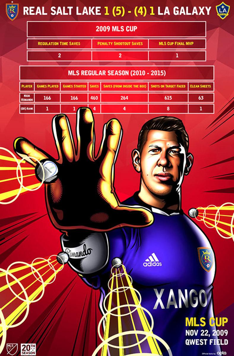 MLS-Cup-Data-Visualization-2009.jpg