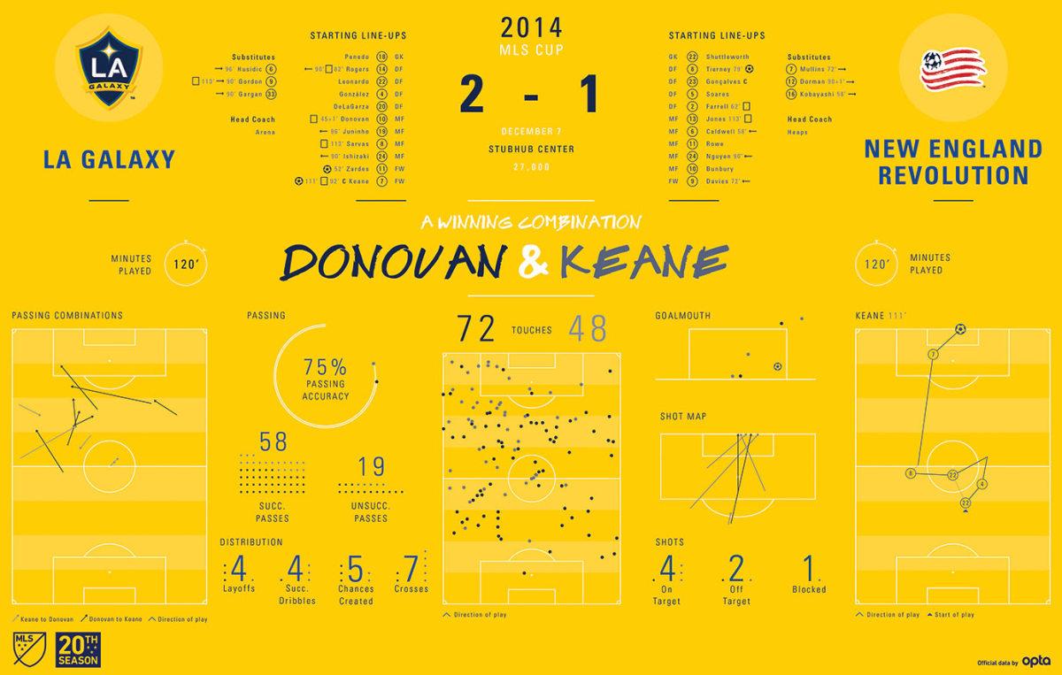 MLS-Cup-Data-Visualization-2014.jpg